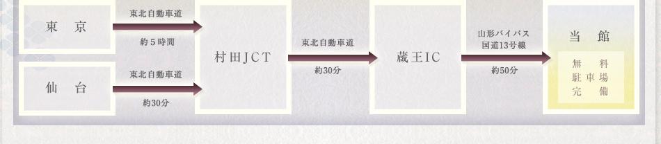 東北自動車道・村田JCTまで/東京より約5時間。仙台から約30分。村田JCTから東北自動車道で約30分・蔵王I.Cで下車。山形バイパス国道13号線・約50分で当館へ。無料駐車場完備