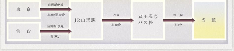 JR山形駅まで/東京駅より山形新幹線で約2時間40分。仙台駅より仙山線快速で約60分。山形駅よりバスで約40分(蔵王温泉バス停下車)徒歩約5分で当館へ。